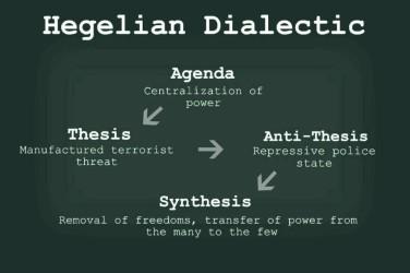 hegalian dialectic@0 copy 2