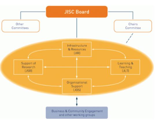 JISC Board