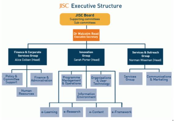 JISC Structure