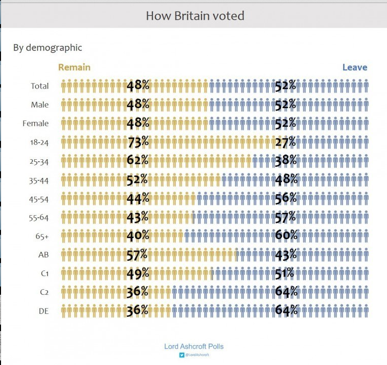 How Britain Voted in EU Referendum 2