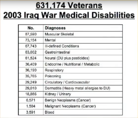 U.S. Soldiers Wounded In Iraq and Afghanistan Diagnosed With TBI